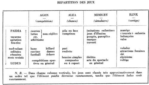 Classification des jeux de Roger Caillois